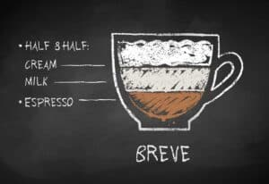 Breve Drink Breakdown